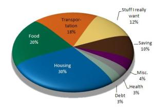 Expenses Pie Chart